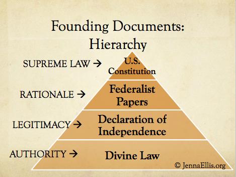FoundingDocumentsHierarchy